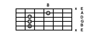 A Shape C Major Chord