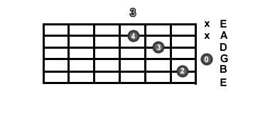 C Chord C Shape CAGED