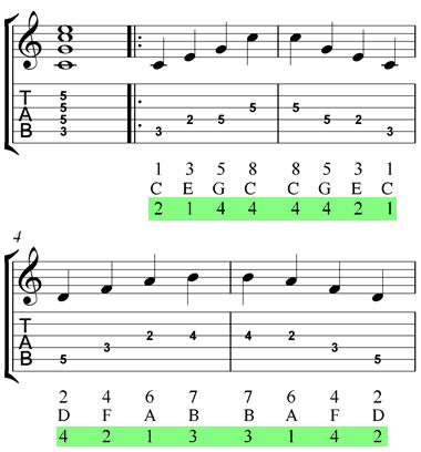 A Shape C Major Arpeggios