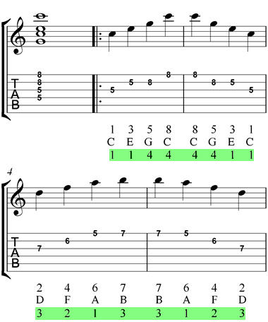 High G Shape Arpeggios C Major