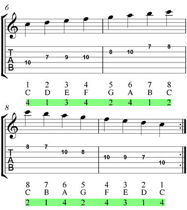 High E Shape C Major Scale